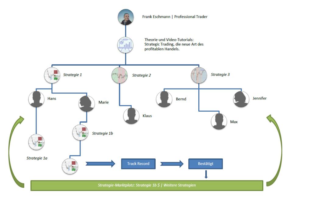 Alle Community-Mitglieder bekommen Zugang zu 3 profitablen strategischen Handelssystemen, aus denen sie sich das aussuchen können, welches am besten auf ihr persönliches Risikoprofil und den persönlichen Anlagehorizont passt. Vertreten sind Strategien im Scalping-Bereich wie auch im langfristigen Swing-Trading. Jedes Community-Mitglied kann die Strategien für sich alleine autonom handeln oder, mit etwas Eigenintiative selbst weiterentwickeln. Entsteht aus einer der bereitgestellten Strategien ein völlig neues profitables Tradingsystem, kann das Community-Mitglied die neue Strategie zur Überprüfung einreichen. Besteht der neue Handelsansatz die Anforderungen für ein profitables Handelssystem, kann sie auf dem Marktplatz den anderen Community-Membern zum Kauf angeboten werden. Die neue Strategie sollte sich dabei natürilch deutlich von der ursprünglichen Strategie unterscheiden, sodass ein eindeutiger Mehrwert für die Community entsteht. (Mit Klick auf die Grafik kann das Konzept vergrößert werden.)