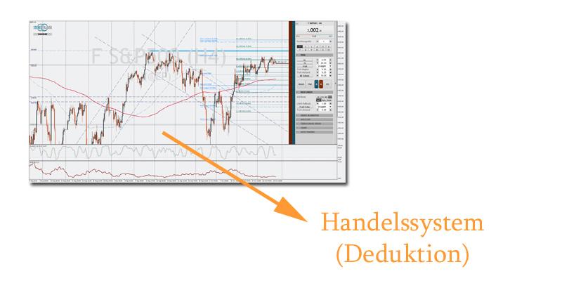 Im deduktiven Ansatz der Strategieentwicklung betrachten wir einen bestimmten Chart und versuchen daraufhin ein profitables Tradingsystem für diesen Chart zu kreieren.