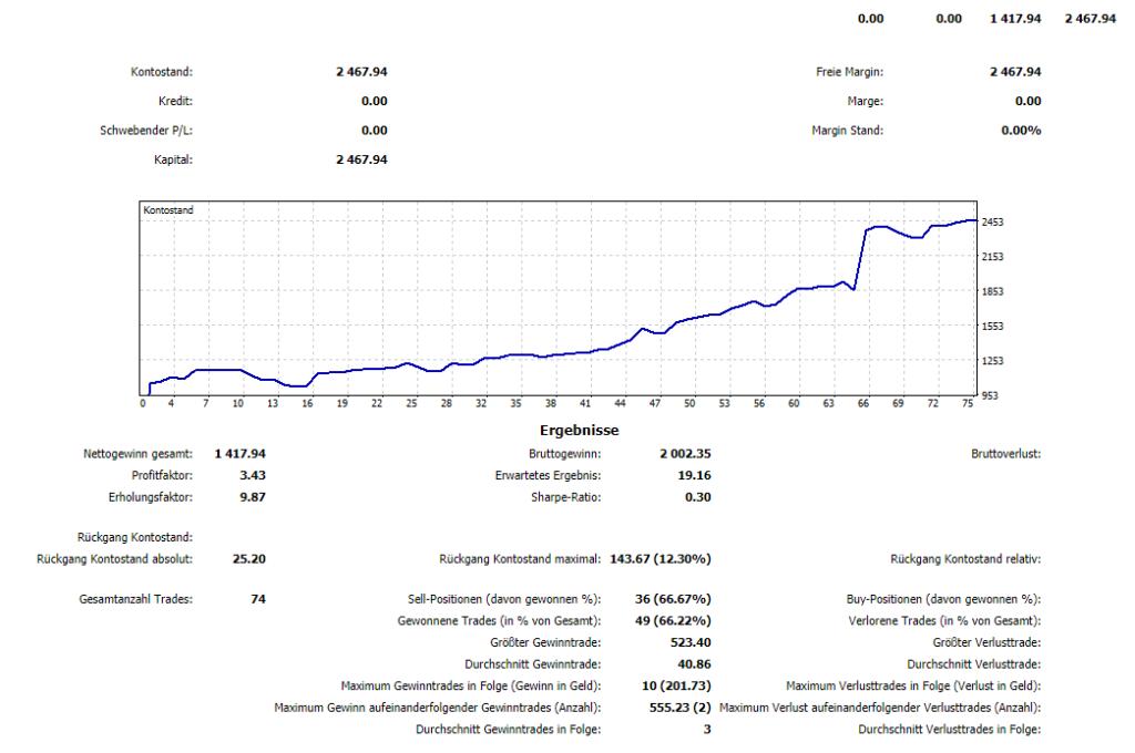 Nach nur 16 Handelstagen hatte Alex sein Echtgeld-Konto bereits mehr als verdoppelt. Mittlerweile steht es sogar über 5000 Euro. Das zeigt: Die Ansätze funktionieren, wenn man sich damit beschäftigt und diszipliniert bei der Sache bleibt.