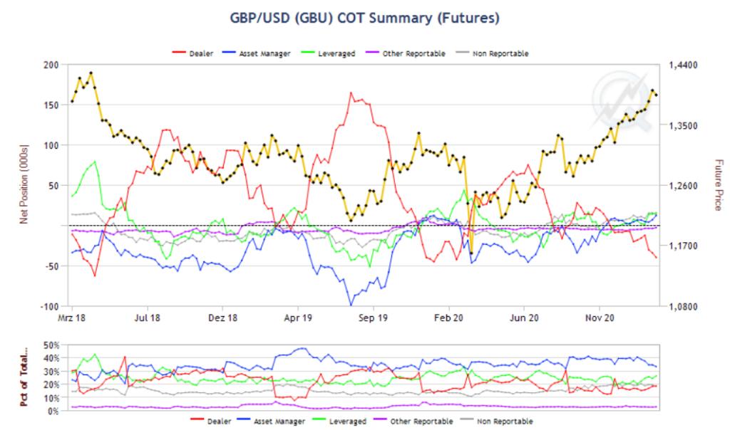Das britische Pfund weist zwischen Mitte Februar und Mitte März eine negative Saisonalität aus. Die Positionierung der Commercials bestätigt unsere Trade-Idee. Mit dem Bruch der Aufwärtstrend-Struktur gehen wir Short und haben jede Menge Rückenwind für unseren Trade.