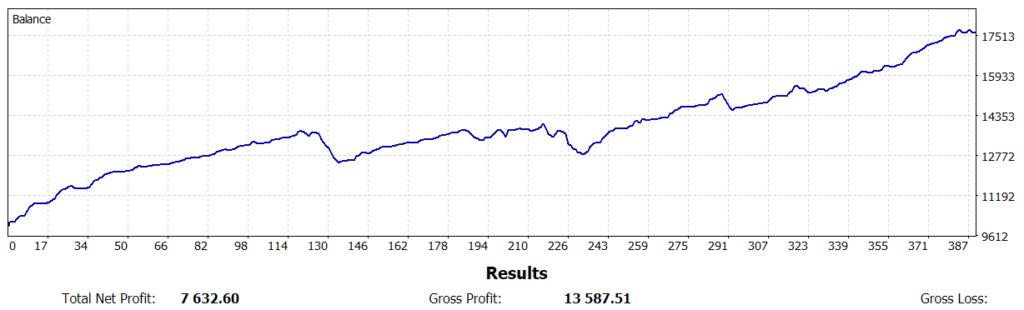 Eine TC Live-Performance die sich sehen lassen kann: 76 Prozent in inzwischen 6 Wochen mit dem vollautomatisierten Trading der TC Levels und Gost.